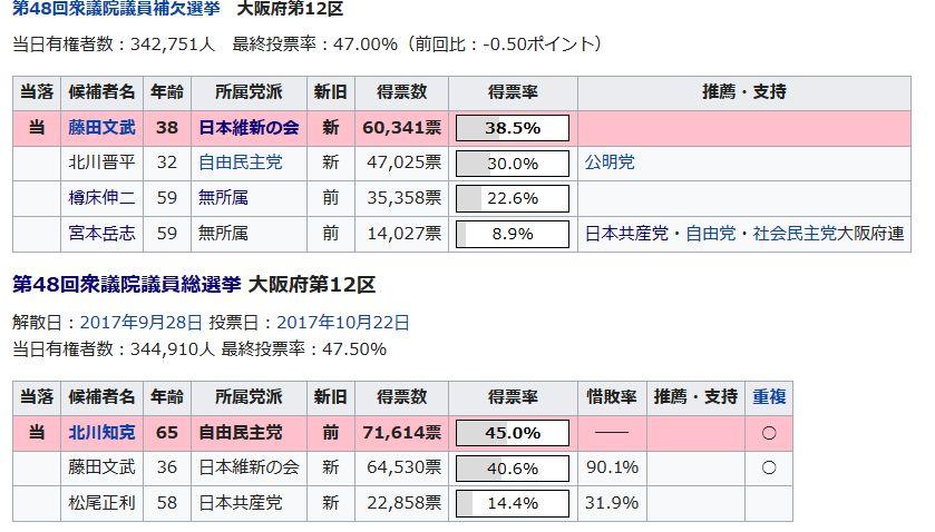 【本気の共闘で惨敗?】宮本岳志氏の得票数14,027票、大阪12区共産党候補の中で過去最低