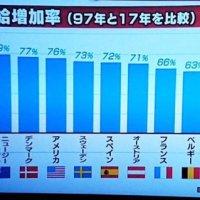 【安い日本】ディズニーやダイソーが世界最安、世界の成長についていけず⇒中国・李さん「日本製の家電や化粧品は安くてお買い得」