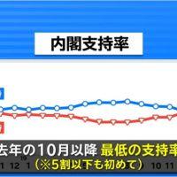 【世論調査】安倍内閣支持率、下落傾向が継続!次の自民党総裁、石破氏24%、安倍氏12%、共産党の支持率が上昇