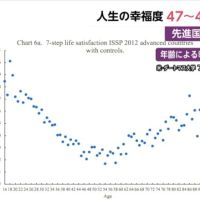 【あなたは?】「人生の幸福度」49歳が最低(日本)失業や別居が原因か