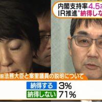 【この数字は・・】「納得する」3%、河井克行前法務大臣と妻の案里議員が行った記者会見での説明