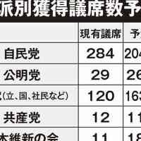【考察】通常国会冒頭解散はあるのか?「桜」「カジノ」「河井夫妻」で防戦確実の与党、まとまり切れない野党