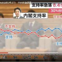 【下落鮮明】内閣支持率8.4ポイント減の急落!(支持36.2%不支持46.7%)不支持が10ポイント以上上回る(フジ産経)