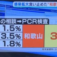 【責任の所在は明確】感染拡大した東京・大阪・兵庫のPCR検査率がこちら!徹底検査で封じ込め成功した和歌山モデル(世界標準)との違いが鮮明に