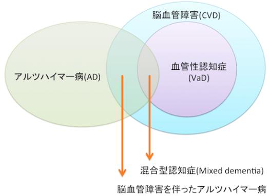 vasculardementia