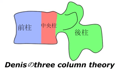 Denis three column theory