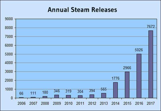 steam年間リリース本数