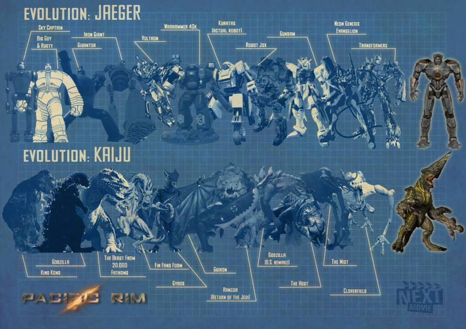 Evolución Kaiju & Jaeger