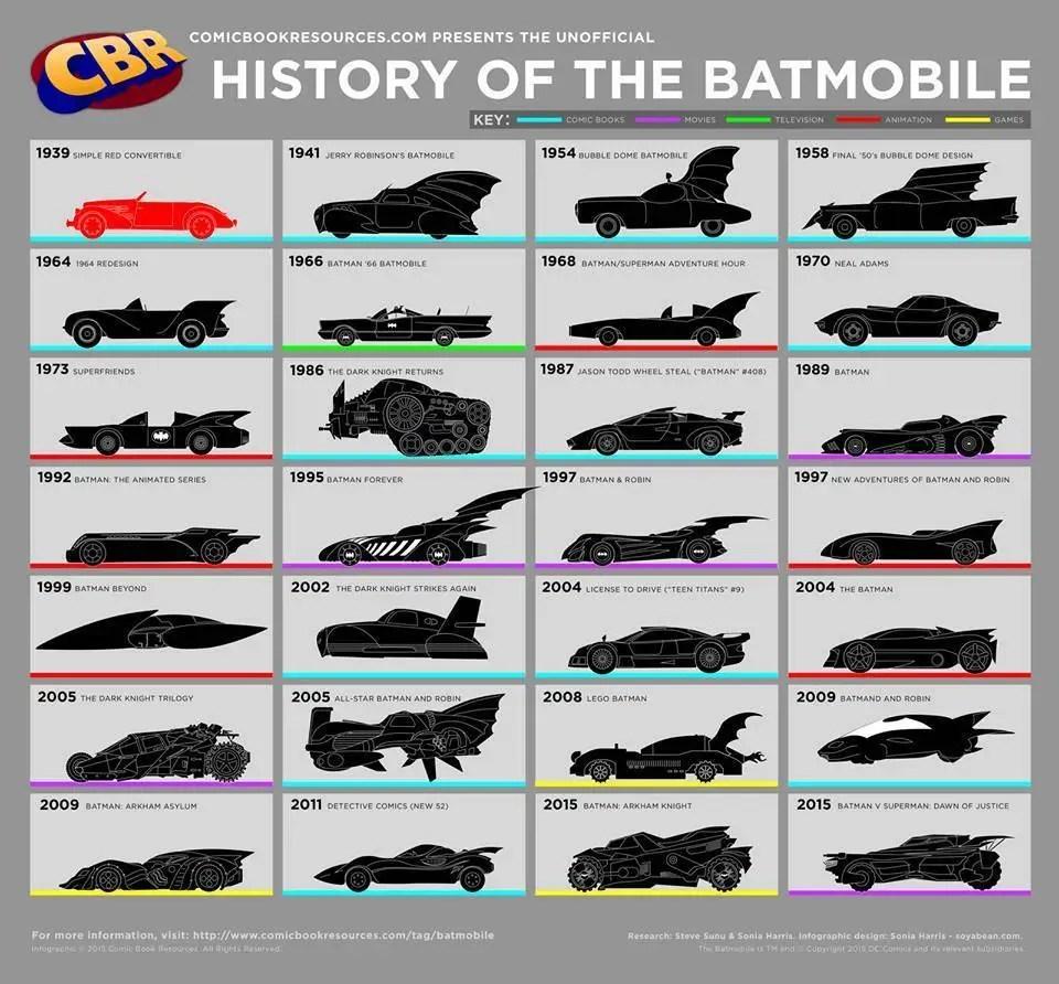 infografia-batimovil-historia-modelos