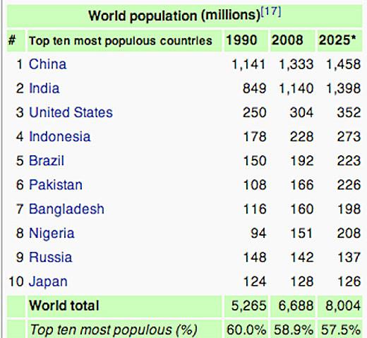 predicciones-isaac-asimov-poblacion-mundial