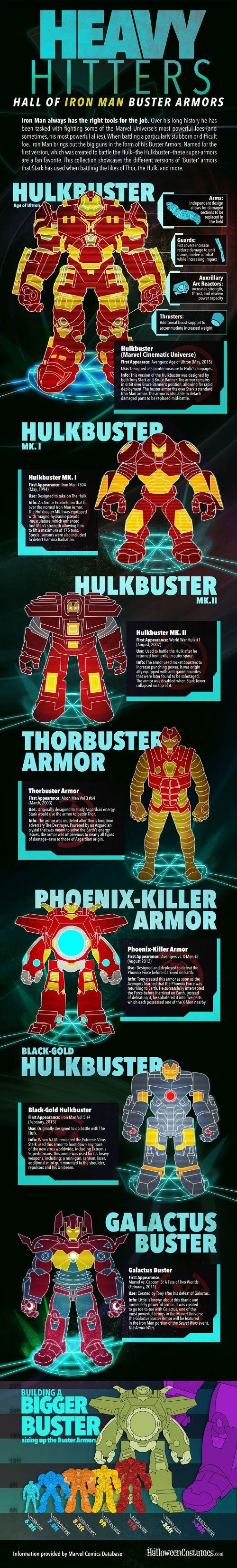 armaduras de iron man tipo Buster