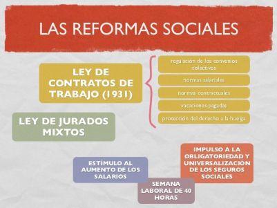 Reformas laborales Segunda República