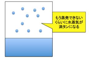 飽和蒸気圧の図水が蒸発している