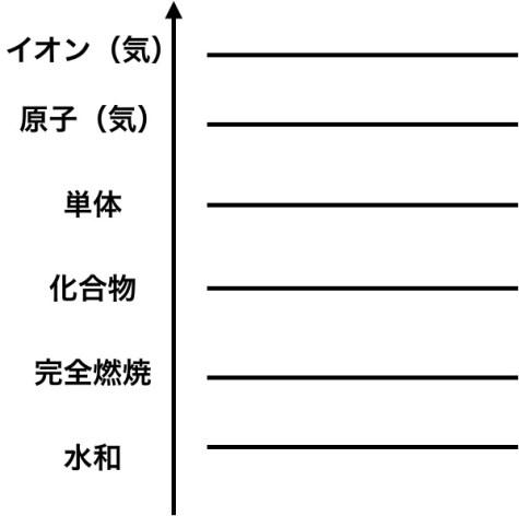 エネルギー図の上からの順番