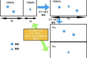 混合気体分圧と分体積の変換