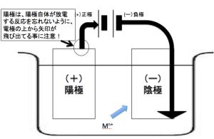 電気分解 矢印