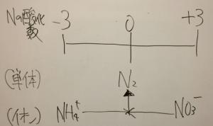 Nの酸化数の移動の画像