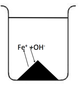 Fe(OH)3の溶解 中和 再溶解 沈殿