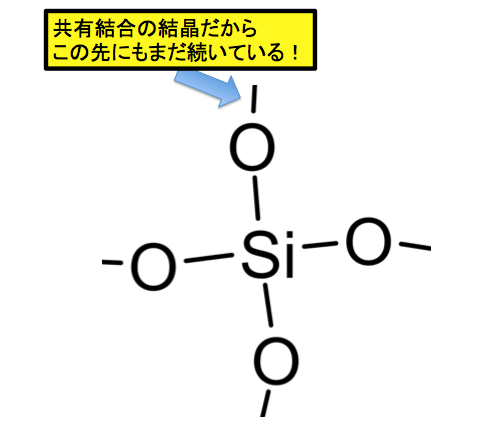 SiO2の構造