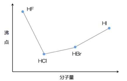 ハロゲン化水素の沸点