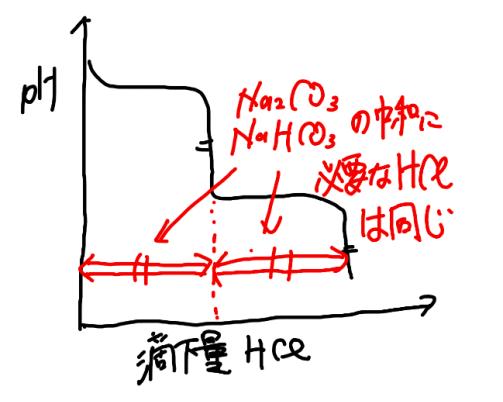炭酸ナトリウムの二段滴定