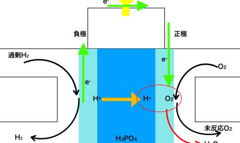リン酸型燃料電池