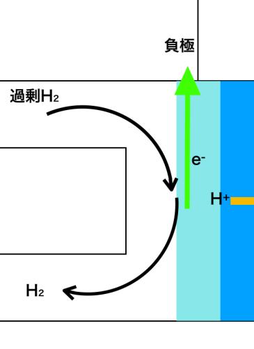 リン酸型の燃料電池の負極
