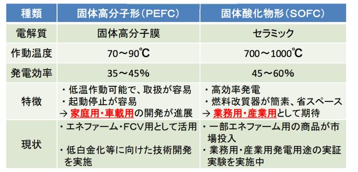 燃料電池のエネルギー効率
