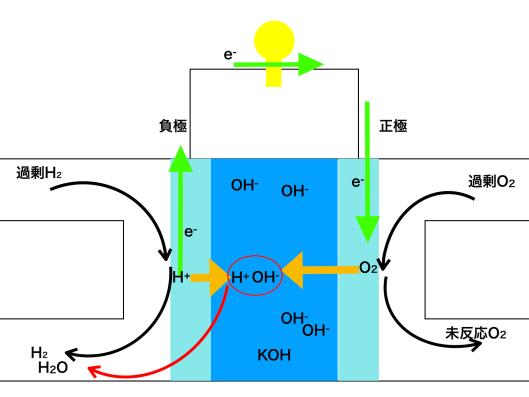 アルカリ型燃料電池の仕組み