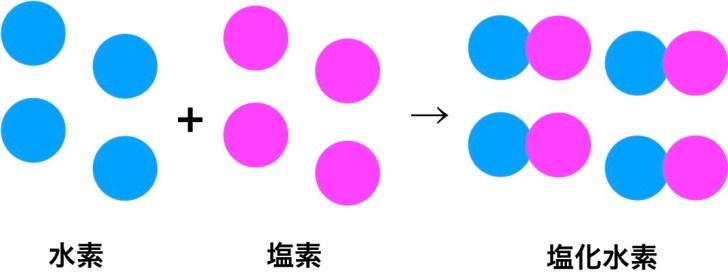原子説による反応