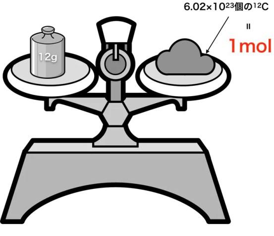 原子量から1molを規定する