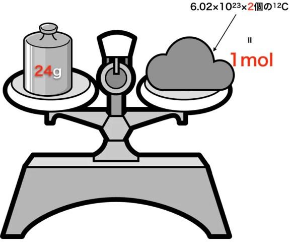 原子量の基準をC=24にした場合
