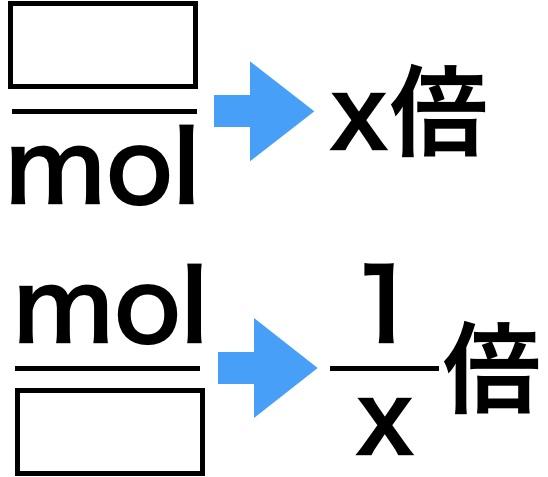 原子量の基準変更問題の公式