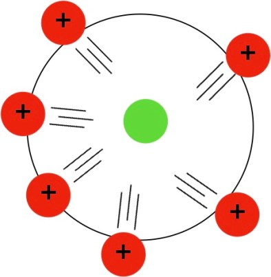 中性子が少なくて陽子が反発する