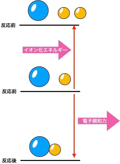 イオン化エネルギーと電子親和力