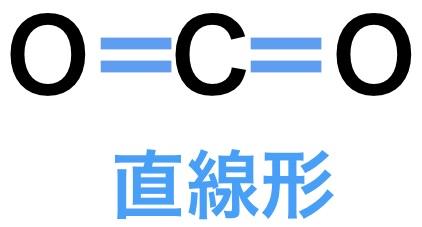 二酸化炭素の分子の形