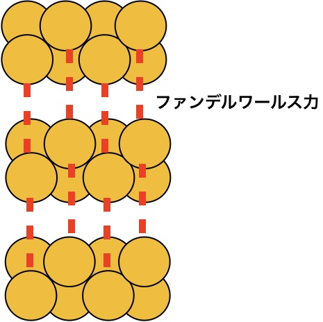 斜方硫黄の分子結晶