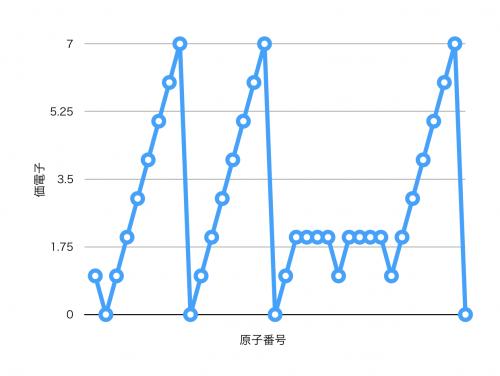価電子のグラフ
