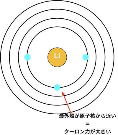 リチウムの電子配置