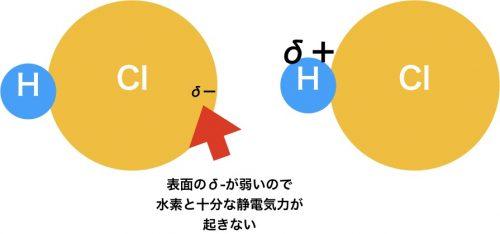 塩化水素が水素結合をしない理由
