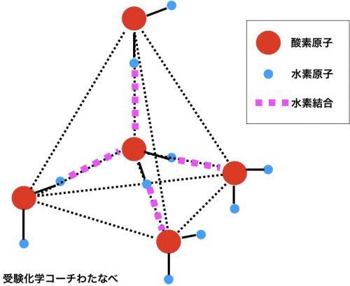 水分子結晶構造の水素結合を含めたバージョン