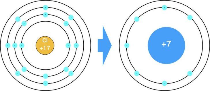 塩素の有効核電荷+7