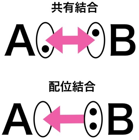 共有結合と配位結合