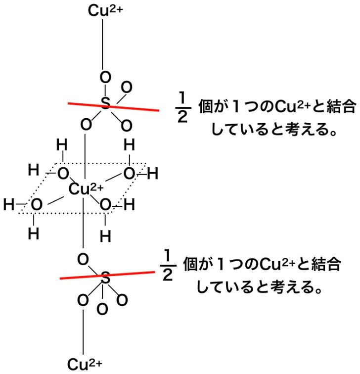 硫酸銅五水和物の結晶構造だぜ