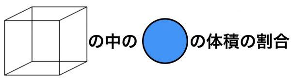 体心立方格子の重点率