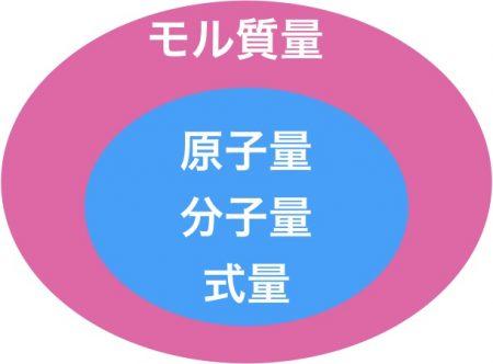 モル質量(原子量、分子量、式量)
