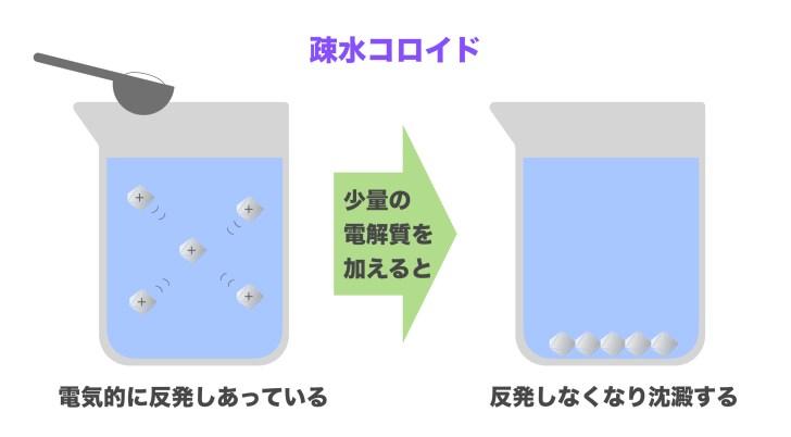 疎水コロイドー凝析