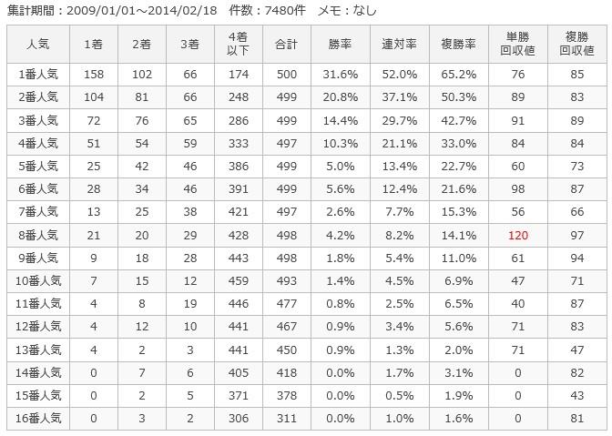 東京ダ1600m人気別成績