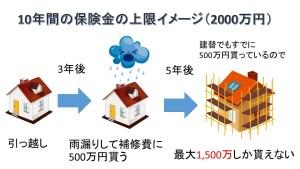 住宅瑕疵担保責任 保険金支払いイメージ
