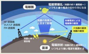 熊本地震を予知した電気通信大学名誉教授の早川正士氏が地震解析ラボで警告!
